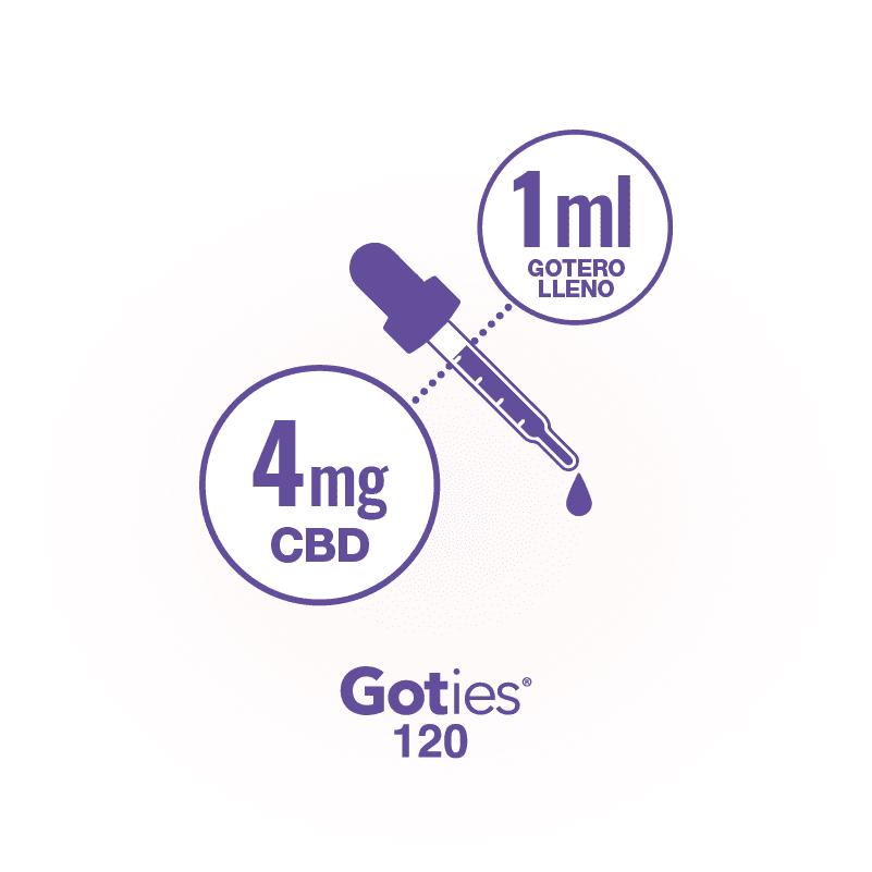 Goties 120 - CBD por gotero