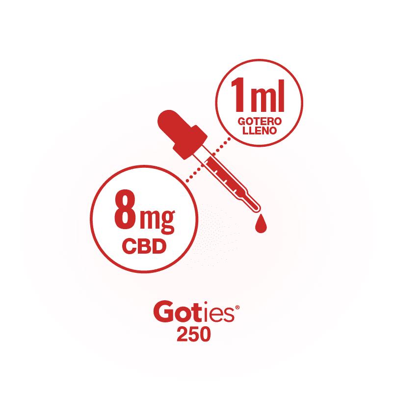 Goties 250 - CBD por gotero